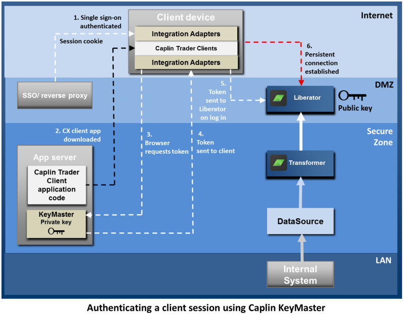 Authenticating a Client Session