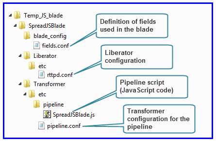 Directory structure of a JavaScript-based Transformer Service Blade