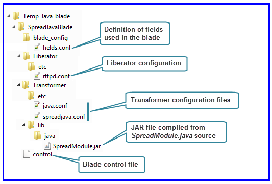 Directory structure of a Java-based Transformer Service Blade
