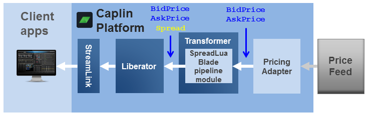 Diagram showing the SpreadLuaBlade pipeline module in Transformer, together with a Pricing Adapter and a Liberator