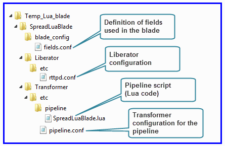 Directory structure of a Lua-based Transformer Service Blade