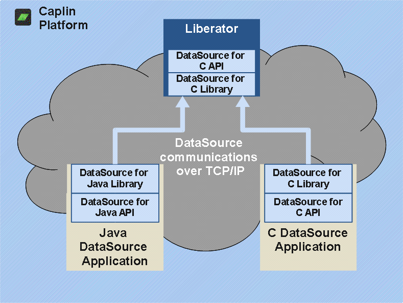 DataSource APIs and Libraries