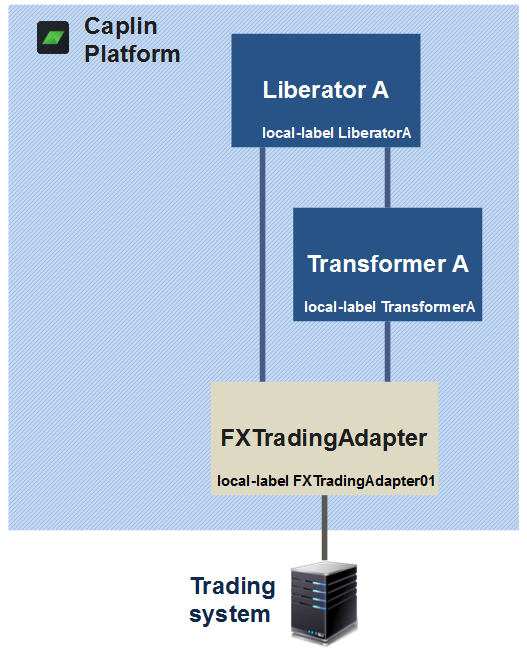 Platform deplyment diagram for Liberator and Transformer talking to an FX Trading Adapter