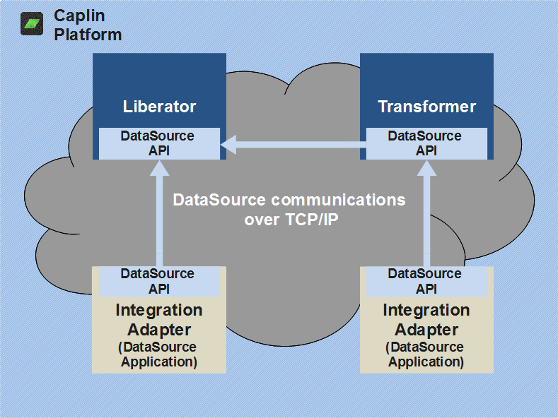 DataSource communication between Liberator, Transformer and two Integration Adapters