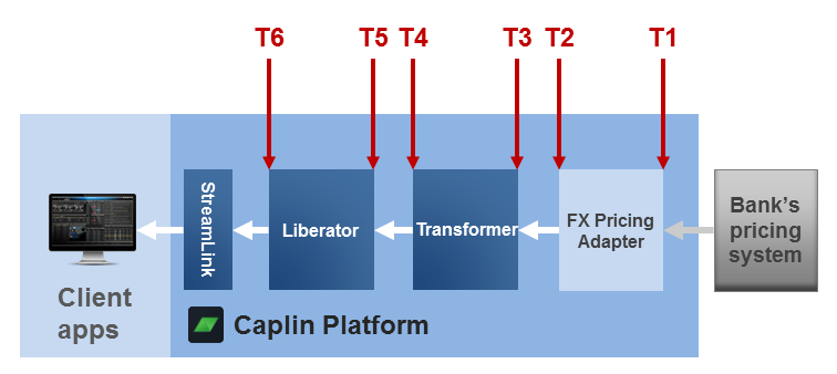 Latency chain example: FX Pricing Adapter to Transformer to Liberator to StreamLink in client
