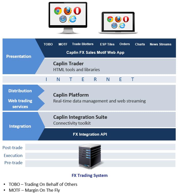 Caplin Systems - Caplin FX Sales - Architectural Overview