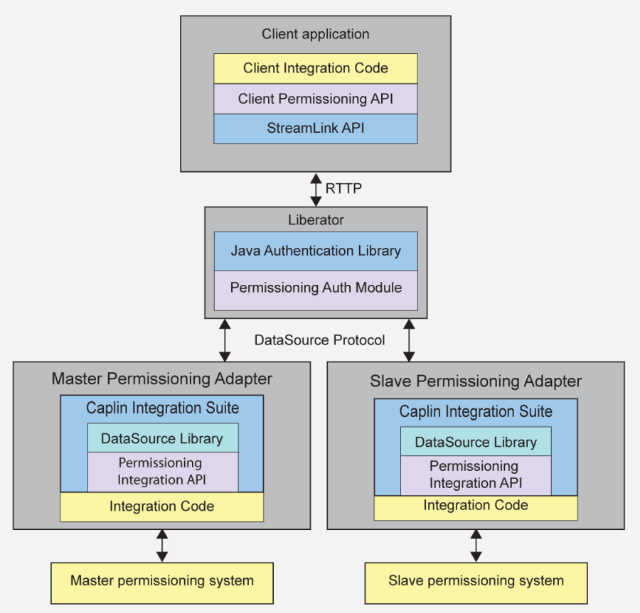 PermissioningArchitecture MultiplePDS
