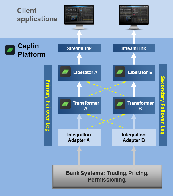 Diagram showing failover legs in the Caplin Platform