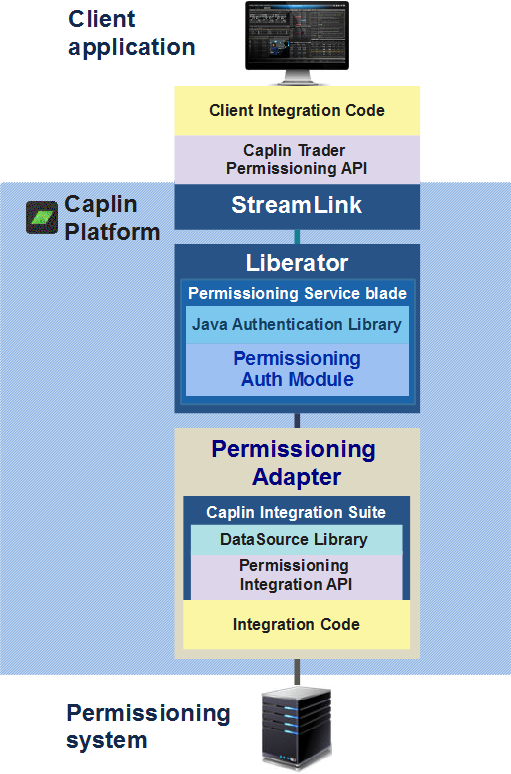 Diagram of the Caplin Platform's permissioning architecture