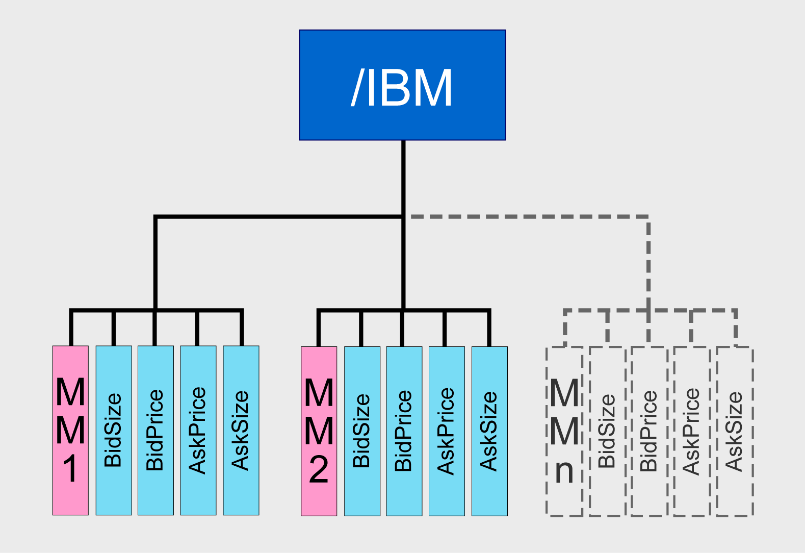 Diagram of type 2 data structure in a record