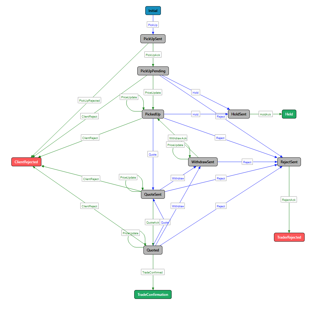 Caplin Systems Fx Sales Intervention Implementing State Diagrams Si Statediagram