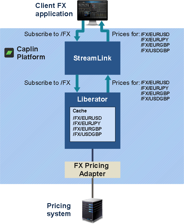 Diagram of active subscription request where the data is already cached in Liberator