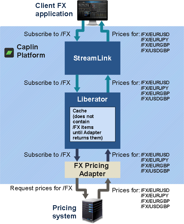 Diagram of active subscription request where the data is not already cached in Liberator