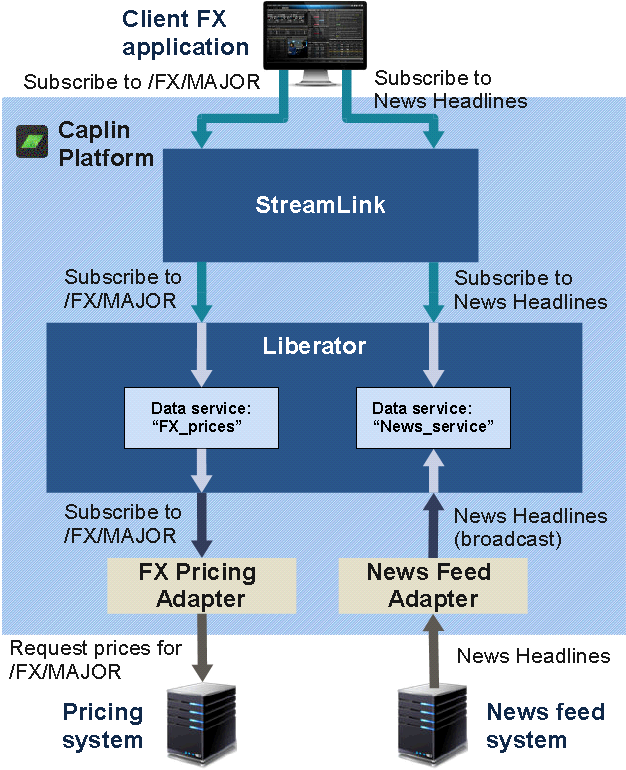 Diagram of active subscription request for /FX/MAJOR combined with News Headlines broadcast