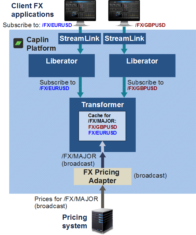 Diagram of broadcast subscription to /FX/MAJOR available through separate active subscriptionsAJOR combined with News Headlines broadcast