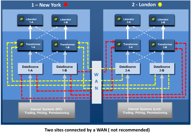 Two Sites connected by a WAN not recommended