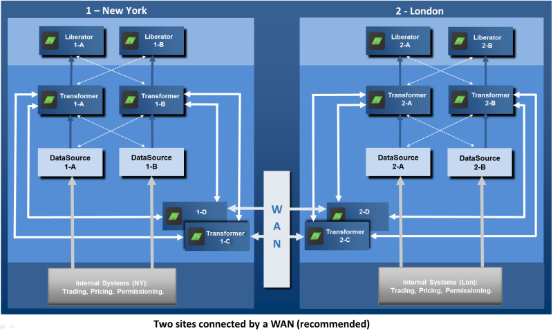 Two Sites connected by a WAN recommended