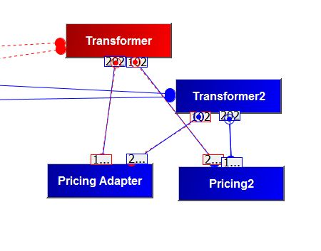 tutorial failover CMC transformer1 down