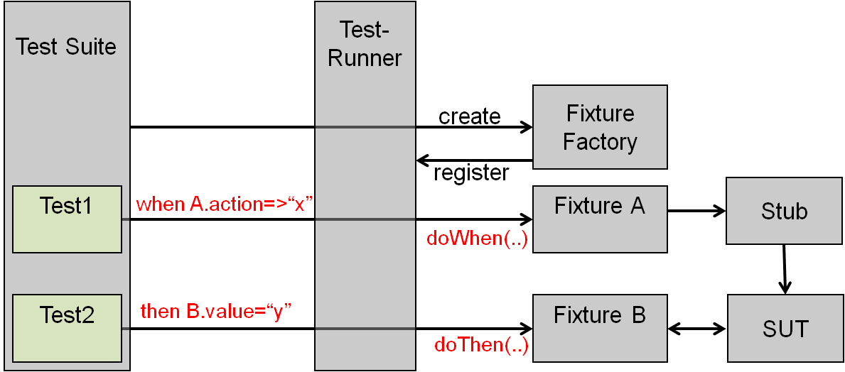 Verifier component test class relationships diagram