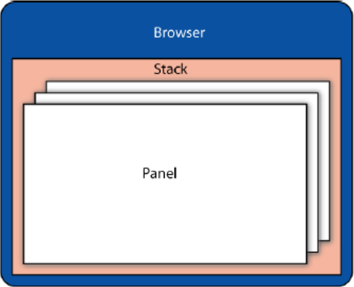 Stack Diagram