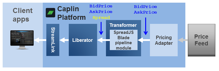 Diagram showing the SpreadJSBlade pipeline module in Transformer, together with a Pricing Adapter and a Liberator