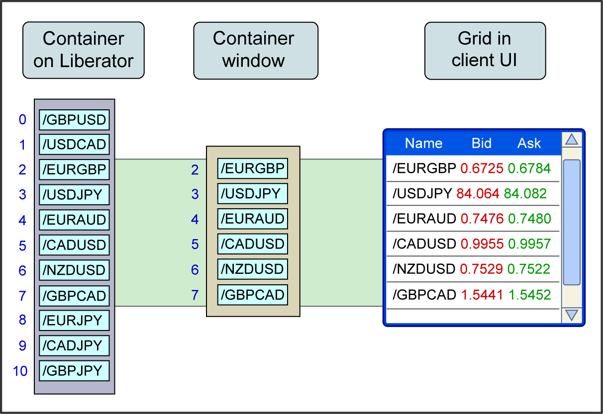 Diagram showing how container windowing works