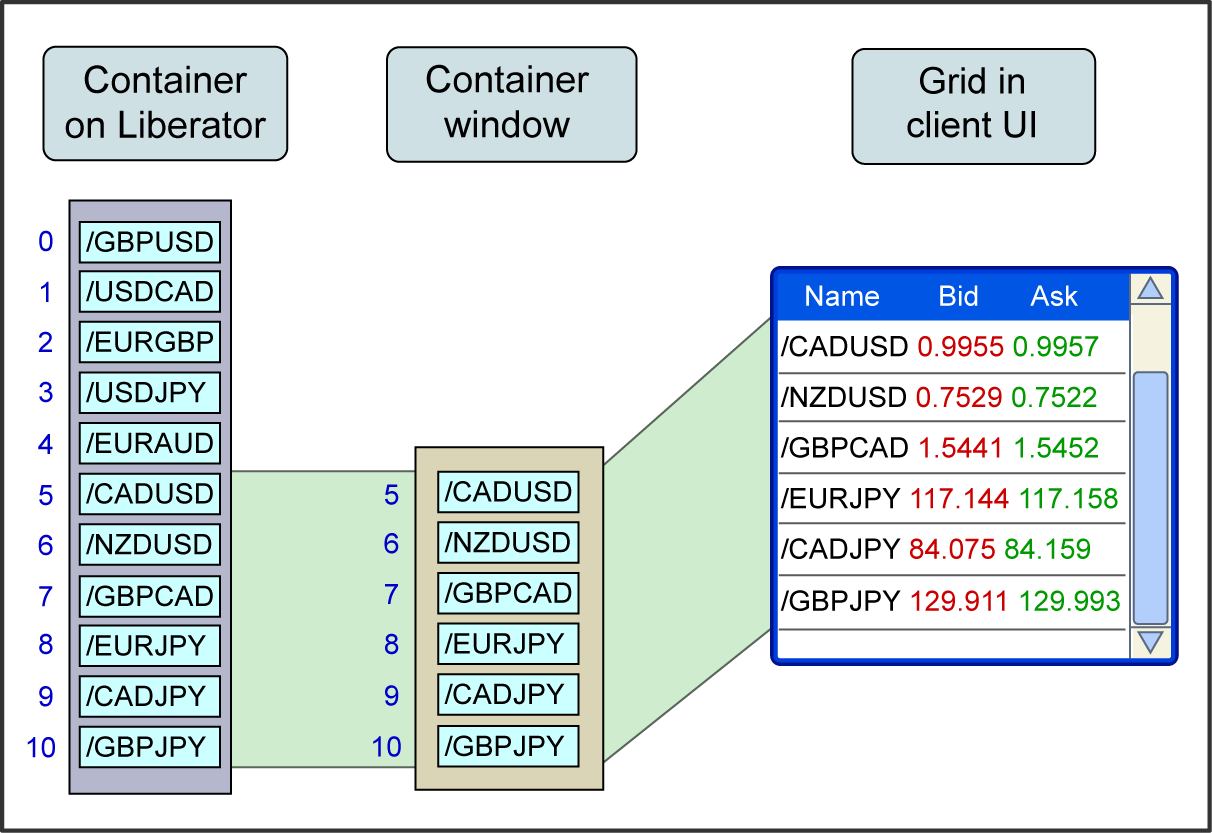Diagram showing the effect of moving the container window