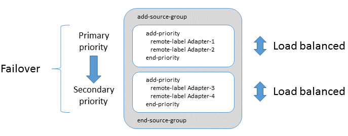 Load balancing and Failover of Integration Adapters