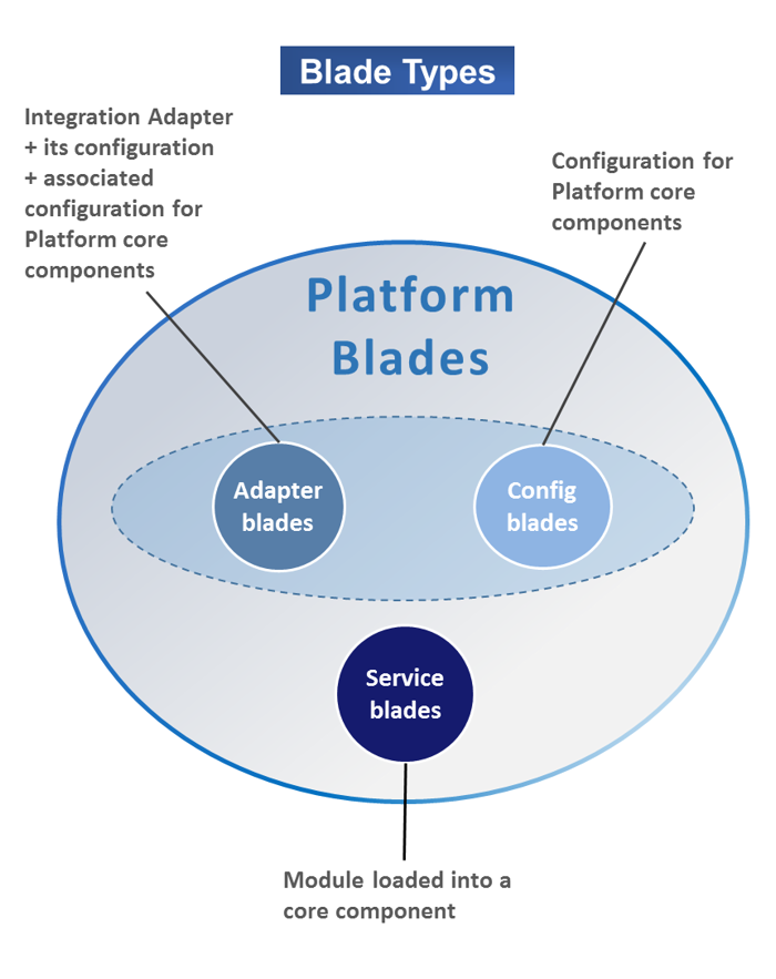 Platform blades overview diagram showing blade types