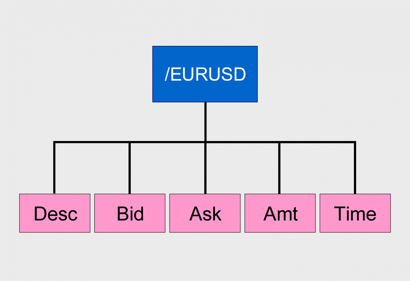 Diagram of type 3 data structure in a record