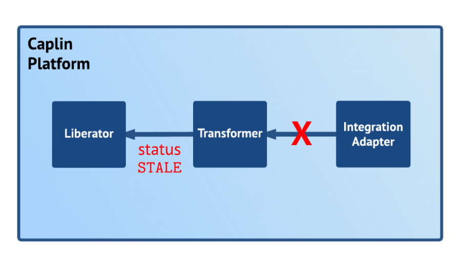 Diagram: Transformer returns stale status to Liberator when connection to Integration Adapter is lost