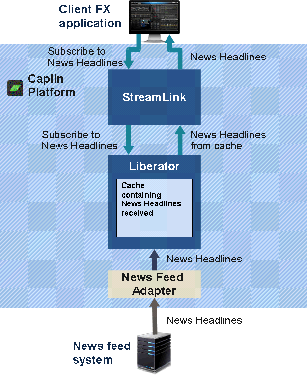 Diagram showing broadcast subscription for news headline feeds