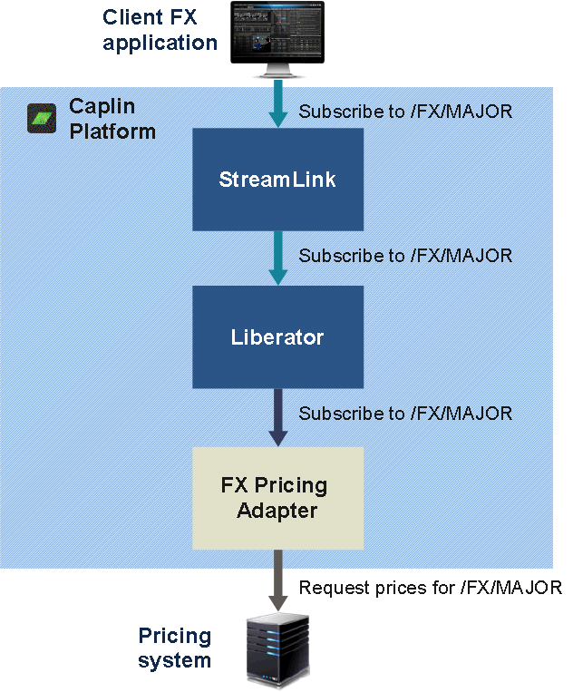 Diagram of subscription request for /FX/MAJOR