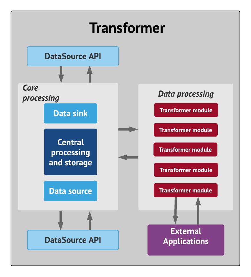Transformer's internal architecture