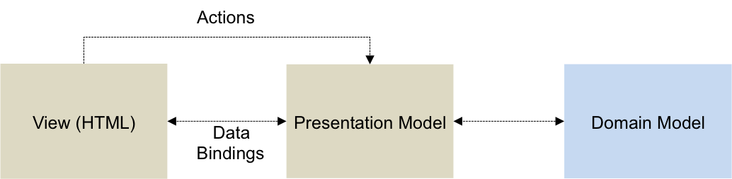 Presentation Model diagram
