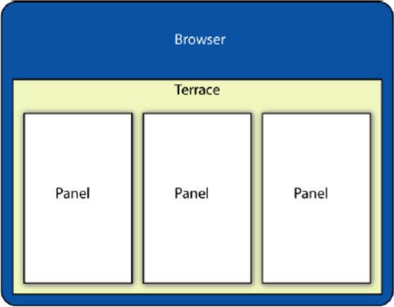 Terrace Diagram